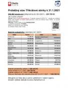 Obr. Výsledky tříkrálové sbírky k 31.1.2021
