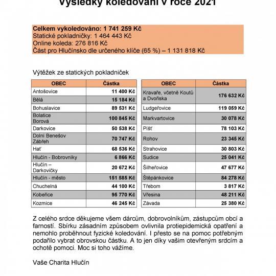 Výsledky Tříkrálové sbírky 2021